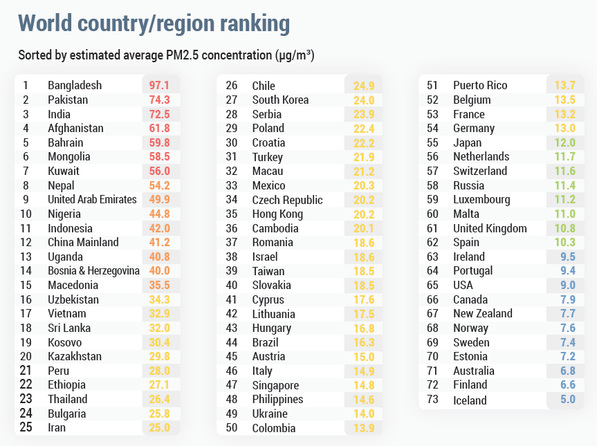Country/region ranking, based on available data from 2018