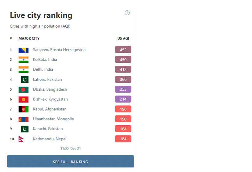 IQAir AirVisual World's Most Polluted Cities