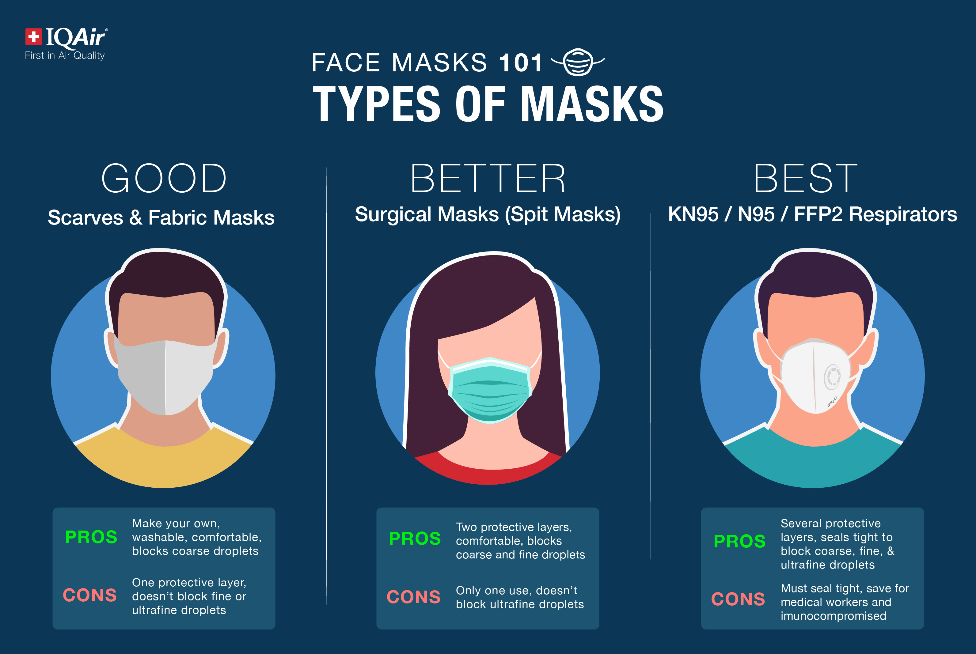 What is the best face mask?